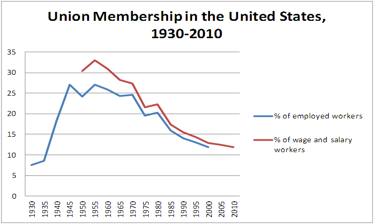 United States percentage of unionised workers 1930 2010