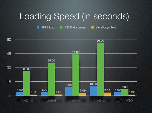 experiment on web browser speed There is web standards support, support for features that assist users in  we  used the following benchmarks to check the performance of all test browsers   speed limits, and hardly by the browser's own rendering speed.